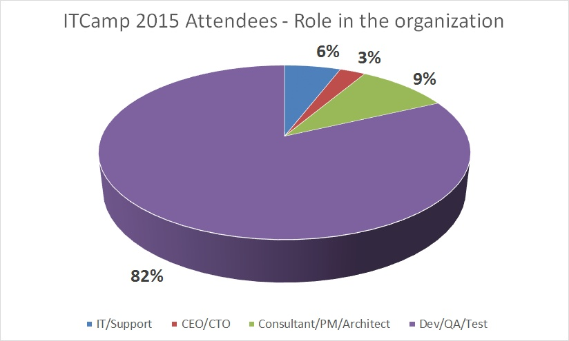 ITCamp 2015 attendees - role in the organization
