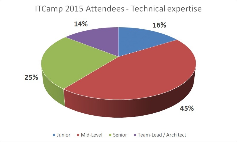 ITCamp 2015 attendees - technical expertise