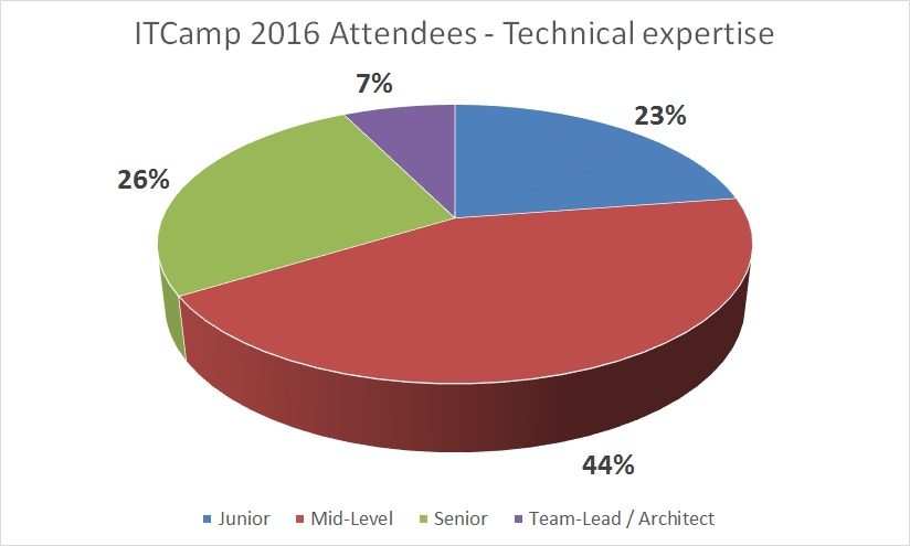 ITCamp-2016-technical-expertise